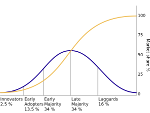 Market Share Percentage bell curve. Innovators make up 2.5% of the market, early adopters 13.5%, early majority 34%, late majority 34%, and laggards 16%. Cumulative market share rises as the early majority adopts, but as the last majority adopts and sales begin to taper off, cumulative market share continues to grow until 100% is reached at the end of the laggard stage.