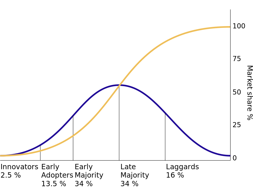 Marketing share percentage chart. A bell curve shows innovators, early adopters, early majority, late majority, and laggards percentages. A line curves up to peak at 100% market share.
