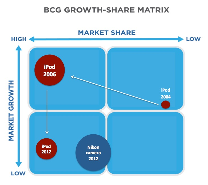 """BCG Growth-Share Matrix. Shows the iPod and camera in the growth-share matrix throughout its lifetime. In 2004 the iPod was in the question mark area """"High growth potential, low market share."""" By 2006 the iPod was moved to """"High market share and high market growth."""" area. By 2012, the iPod had become a cash cow, moving to the """"Low market growth and high market share"""" area of the matrix. In 2012, the Nikon camera is also in the cash cow category, although it has a lower market share than the iPod does."""