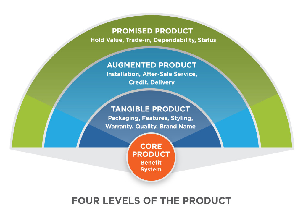 The Four Levels of the Product as represented by four concentric circles. From the outer most circle to the inner-most circle: the outer circle says Promised Product: Hold value, trade-in, dependability, status. The next circle says Augmented Product: installation, after-sale service, credit, delivery. The next circle says Tangible Product: Packaging, features, styling, warranty, quality, brand name. The inner-most circle says Core Product: benefit system.