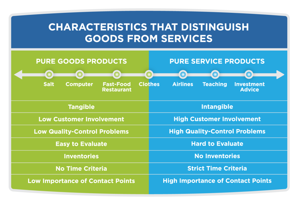 Characteristics that Distinguish Goods from Services. Two columns: Pure Goods Products and Pure Service Products. Pure good products (include salt, computer, fast-food restaurant, clothes). Characteristics of Pure Goods Products: Tangible, low customer involvement, low quality-control problems, easy to evaluate, inventories, no time criteria, low importance of contact points. Pure Service products (include airlines, teaching, investment advice). Characteristics of Pure Service Products: Intangible, high customer involvement, high quality-control problems, hard to evaluate, no inventories, strict time criteria, high importance of contact points.