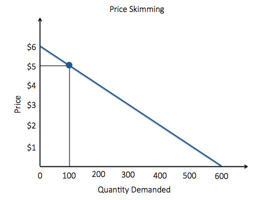 Price Skimming. As price decreases by $1, quantity demanded increases by 100. At 5 dollars, quantity demanded is 100.