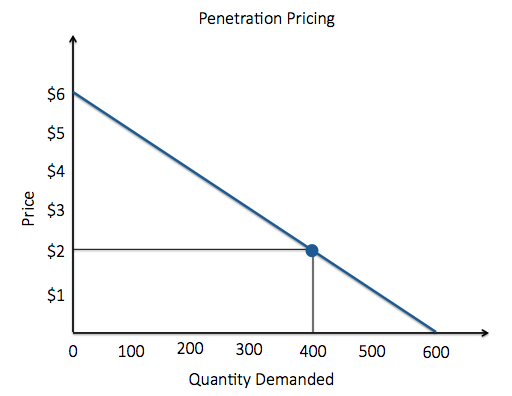 Penetration. As price decreases by $1, quantity demanded increases by 100. At 2 dollars, the quantity demanded is 400.