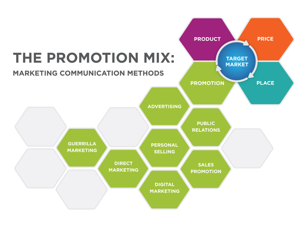 The Promotion Mix: Marketing Communication Methods. The Target Market is surrounded by the four Ps: Product, Price, Place, and Promotion. Attached to Promotion are Advertising, Public Relations, Sales Promotion, Personal Selling, Digital Marketing, Direct Marketing, and Guerrilla Marketing.