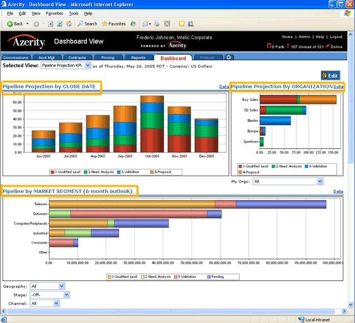 Screenshot of a KPI dashboard for a tool called Azerity. The page displays a toolbar at the top with the following tabs: Commissions, Account Management, Contracts, Pricing, Reports, Dashboard, and Prolink. The Dashboard tab is selected. The dashboard presents three graphs: two on the top half of the page and one on the bottom half of the page. Each graph presented is a bar graph with each bar comprised of a combination of four separate categories: qualified lead, need analysis, validation, and proposal amounts. The top left graph is titled Pipeline Projection by Close Date. It shows seven vertical bars representing seven sequential months in the year 2005 beginning with June 2005. The second graph, shown on the top right is titled Pipeline Projection by Organization. It shows five horizontal bars labeled from top to bottom: Bay Sales, 3D Sales, Electro, Europe, Spectrum. The final graph is titled Pipeline by Market Segment (6 Month Outlook). It shows five horizontal bars labeled from top to bottom: Telecom, Datacom, Computer/Peripherals, Industrial, Consumer, and Other categories. Below the graphs are three dropdown menus that provide the ability to view the KPI data by the following categories: geography, stage, or channel.