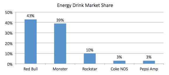 Energy Drink Market Share chart for 2014. Red Bull, 43%. Monster, 39%. Rockstar, 10%. Coke NOS, 3%. Pepsi Amp, 3%.