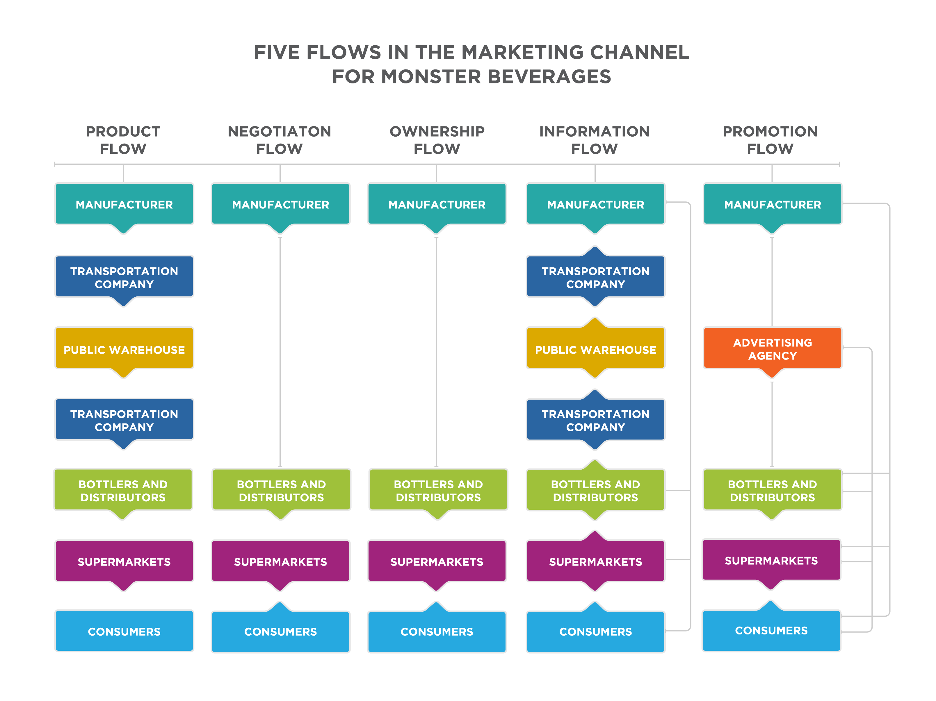 promotional channels In this article we will look at 1) role of promotion in the marketing mix, 2) objectives of promotional activities, 3) major targets of promotional campaigns, 4) the promotional mix, 5) types of promotional strategies, 6) managing promotion through the product life cycle, and 7) an example of the promotion mix in action.