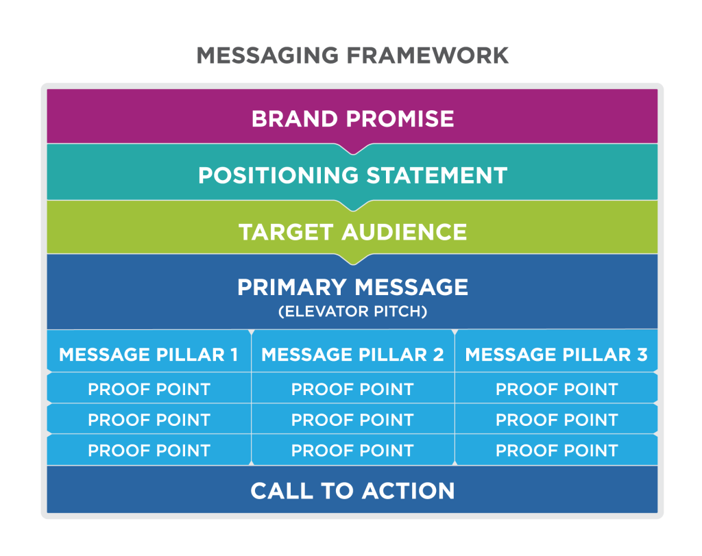 """A flowchart titled """"Messaging framework"""" with six levels. Brand promise leads to positioning statement which leads to target audience which leads to primary message (elevator pitch) which leads to the three message pillars. Message pillars 1, 2, and 3 each have three proof points. The final level is """"Call to Action."""""""