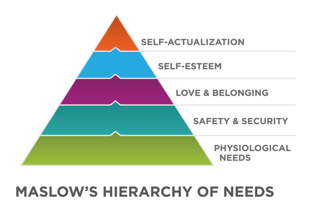 Pyramid graphic depicting Maslow's Hierarchy of Needs. From the bottom to the top: the bottom level is physiological needs; next is safety and security; next is love and belonging; next is self-esteem; at the top is self-actualization.