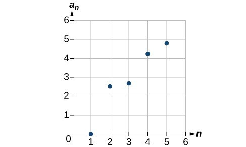 Graph of a scattered plot with points at (1, 0), (2, 5/2), (3, 8/3), (4, 17/4), and (5, 24/5). The x-axis is labeled n and the y-axis is labeled a_n.
