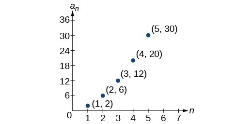 Graph of a scattered plot with labeled points: (1, 2), (2, 6), (3, 12), (4, 20), and (5, 30). The x-axis is labeled n and the y-axis is labeled a_n.