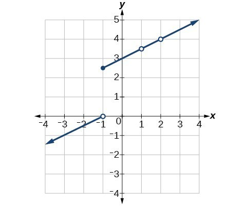 Graph of a piecewise function where at x = -1 the line is disconnected and where at x = 1 and x = 2 there are a removable discontinuities.