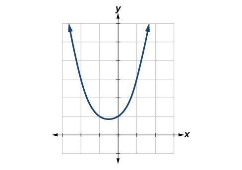 Graph of the function f(x) = (x^3 - 1)/(x-1).