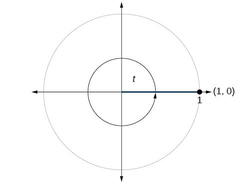 Graph of circle with angle of t inscribed. Point of (1,0) is at intersection of terminal side of angle and edge of circle.