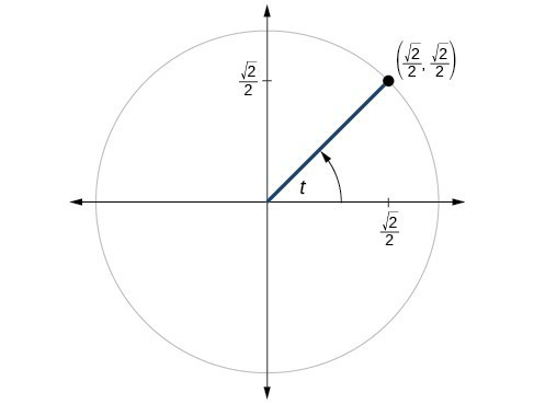 Graph of circle with angle of t inscribed. Point of (square root of 2 over 2, square root of 2 over 2) is at intersection of terminal side of angle and edge of circle.