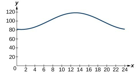 Graph of f(x) = -18cos(x*pi/12) - 5sin(x*pi/12) + 100 on the interval [0,24]. There is a single peak around 12.