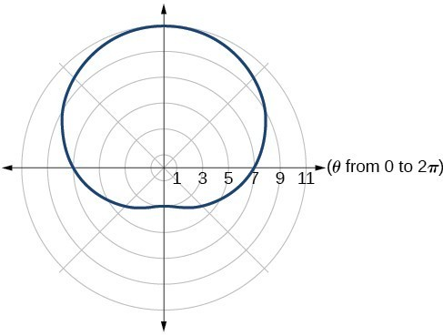 Graph of given one-loop/dimpled limaçon