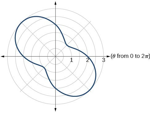 Graph of given equation.