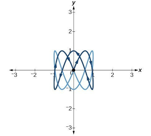 Graph of the given equations - lines extending into Q1 and Q3 (in both directions) from the origin to 3 units.