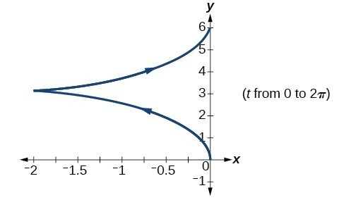 Graph of the given equations