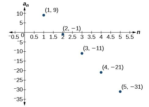 Graph of a scattered plot with labeled points: (1, 9), (2, -1), (3, -11), (4, -21), and (5, -31). The x-axis is labeled n and the y-axis is labeled a_n.