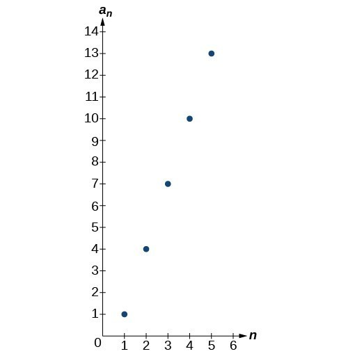 Graph of a scattered plot with labeled points: (1, 1), (2, 4), (3, 7), (4, 10), and (5, 13). The x-axis is labeled n and the y-axis is labeled a_n.