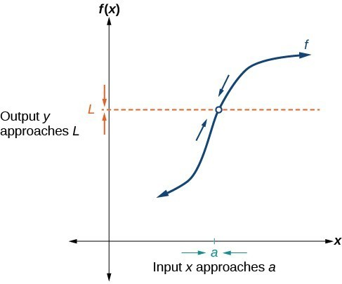 Graph representing how a function with a hole at (a, L) approaches a limit.