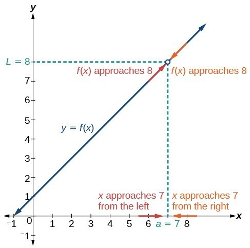 Graph of the previous function explaining the function's limit at (7, 8)
