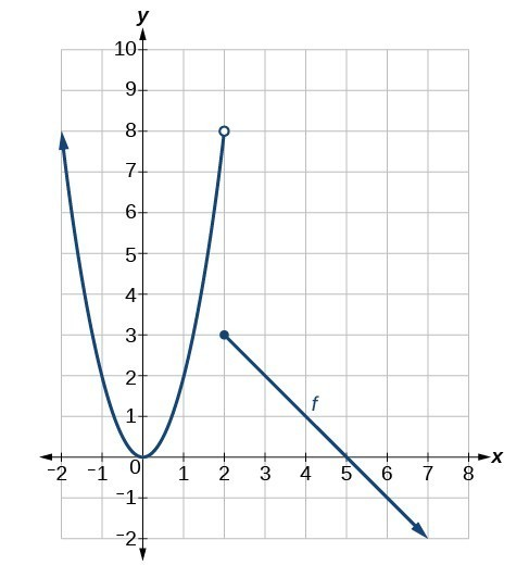 Graph of a piecewise function that has a positive parabola centered at the origin and goes from negative infinity to (2, 8), an open point, and a decreasing line from (2, 3), a closed point, to positive infinity on the x-axis.