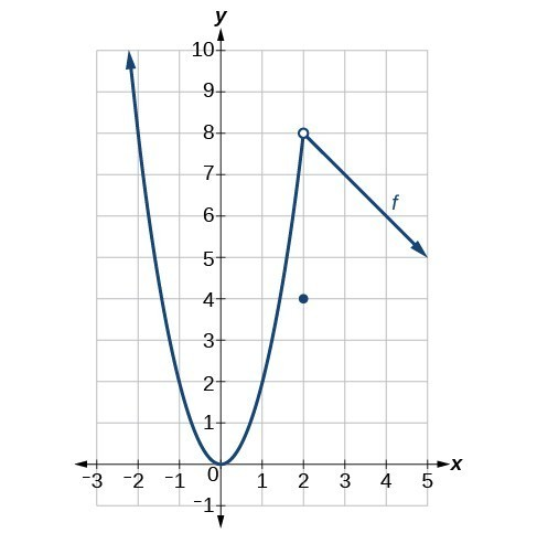 Graph of a piecewise function that has a positive parabola from negative infinity to 2 on the x-axis, a decreasing line from 2 to positive infinity on the x-axis, and a point at (2, 4).
