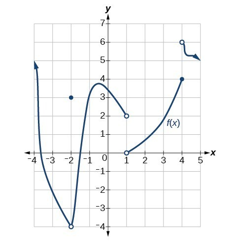 A piecewise function with discontinuities at x = -2, x = 1, and x = 4.