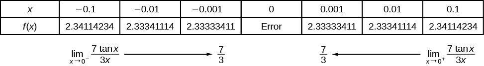 Table shows as the function approaches 0, the value is 7 over 3 but the function is undefined at 0.