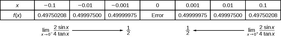 Table shows as the function approaches 0, the value is 1 over 2, but the function is undefined at 0.