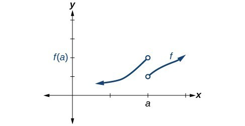 Graph of a piecewise function with an increasing segment from negative infinity to (a, f(a)) and another increasing segment from (a, f(a) - 1) to positive infinity. This graph does not include the point (a, f(a)).