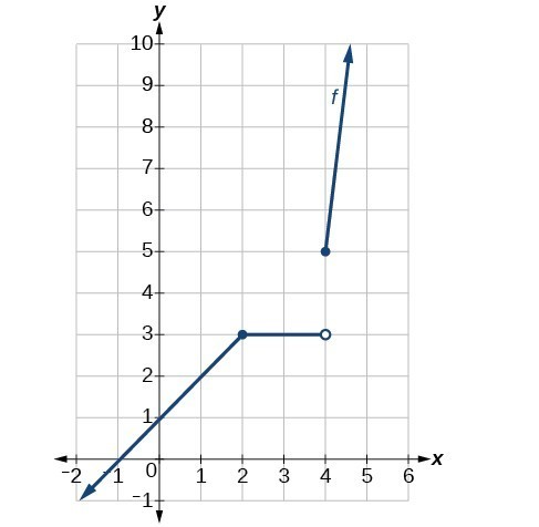 Graph of a piecewise function that has disconuity at (4, 3).