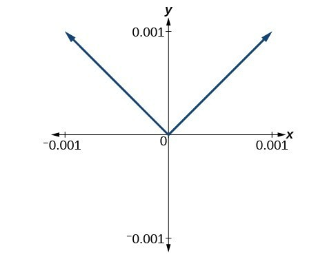 Graph of an absolute function.