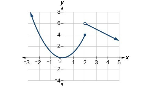 Graph of a piecewise function where from negative infinity to (2, 4) is a positive parabola and from (2, 6) to positive infinity is a linear line.