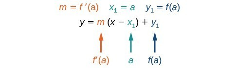 The point-slope formula that demonstrates that m = f(a), x1 = a, and y_1 = f(a).