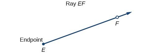 Illustration of Ray EF, with point F and endpoint E.