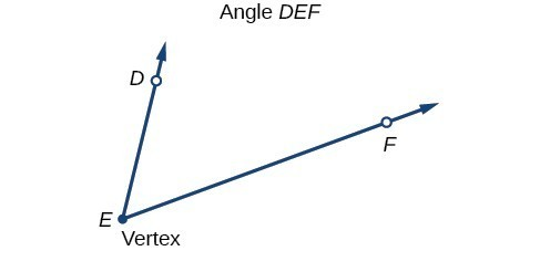 Illustration of Angle DEF, with vertex E and points D and F.