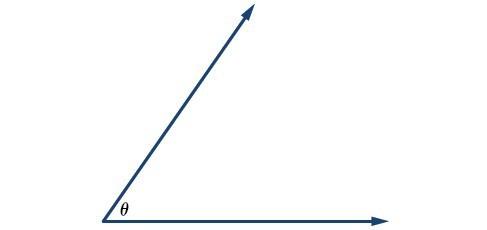Illustration of angle theta.