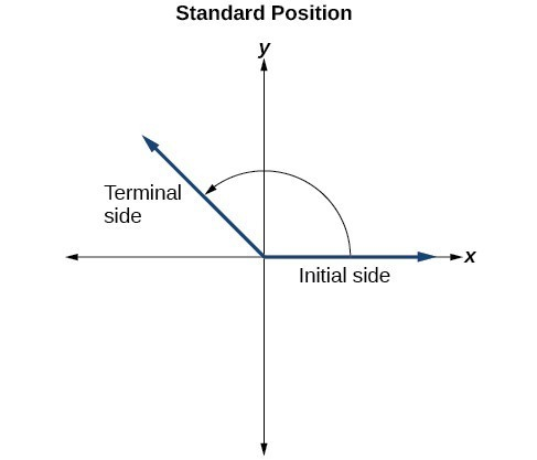 Graph of an angle in standard position with labels for the initial side and terminal side.