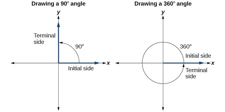 Side by side graphs. Graph on the left is a 90 degree angle and graph on the right is a 360 degree angle. Terminal side and initial side are labeled for both graphs.