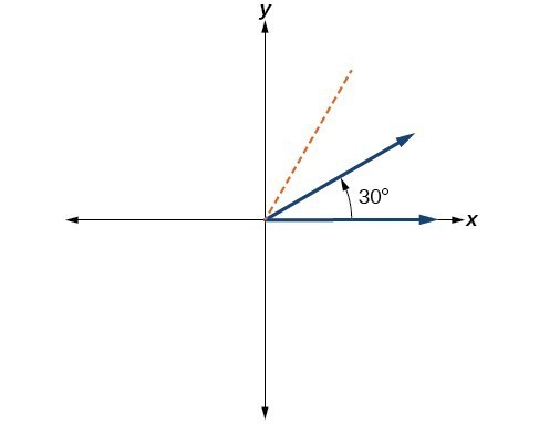 Graph of a 30 degree angle.