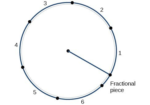 Illustration of a circle showing the number of radians in a circle.