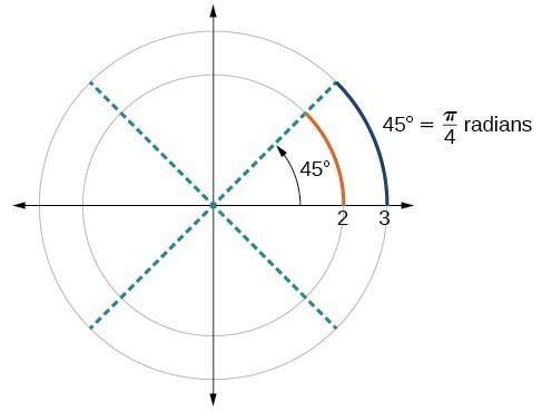 Graph of a circle with a 45 degree angle and a label for pi/4 radians.