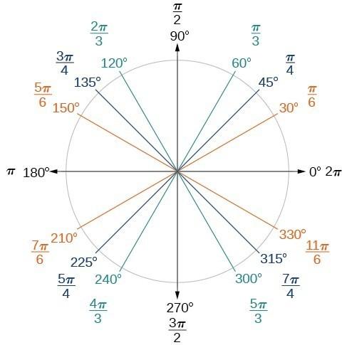 Converting Between Degrees and Radians | Precalculus II