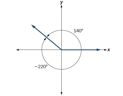 A graph showing the equivalence between a 140 degree angle and a negative 220 degree angle.