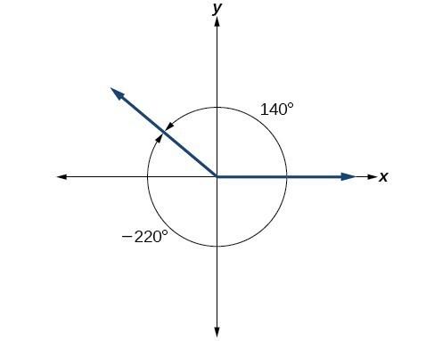 Angles Precalculus Ii