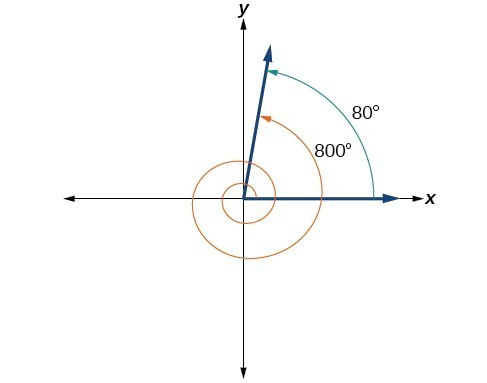A graph showing the equivalence between an 80 degree angle and an 800 degree angle.